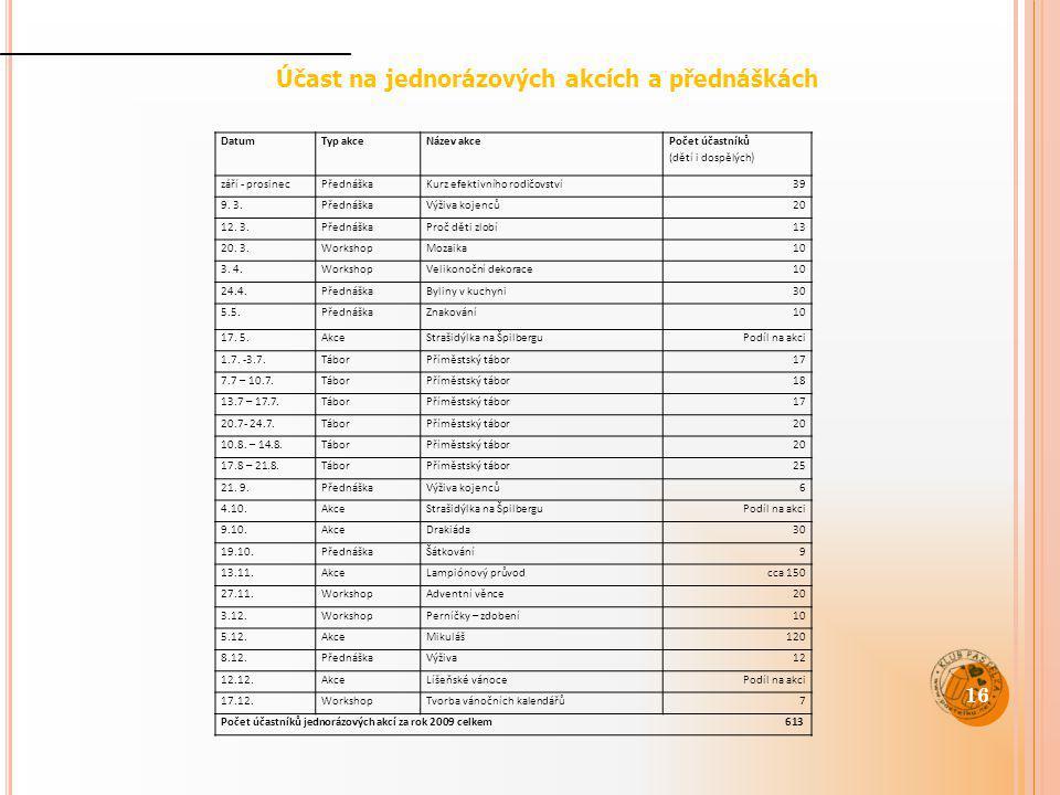 Účast na jednorázových akcích a přednáškách 16 DatumTyp akceNázev akce Počet účastníků (dětí i dospělých) září - prosinecPřednáškaKurz efektivního rod