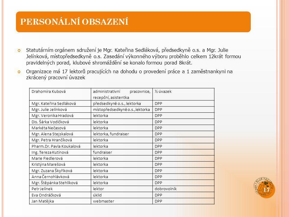 PERSONÁLNÍ OBSAZENÍ Statutárním orgánem sdružení je Mgr. Kateřina Sedláková, předsedkyně o.s. a Mgr. Julie Jelínková, místopředsedkyně o.s. Zasedání v