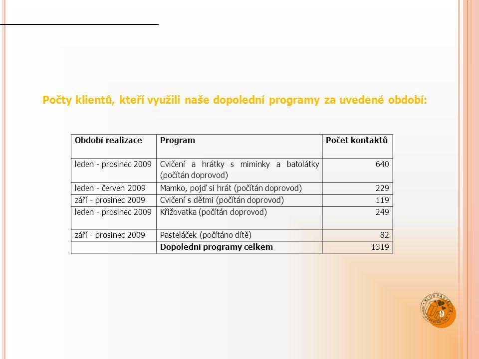 Období realizaceProgramPočet kontaktů leden - prosinec 2009 Cvičení a hrátky s miminky a batolátky (počítán doprovod) 640 leden - červen 2009Mamko, po