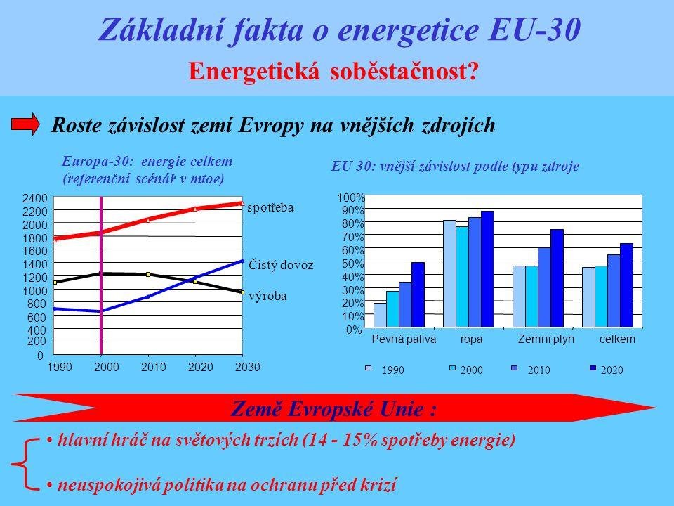 Základní fakta o energetice EU-30 Energetická soběstačnost.