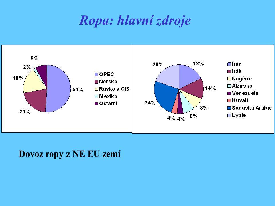 Ropa: hlavní zdroje Dovoz ropy z NE EU zemí