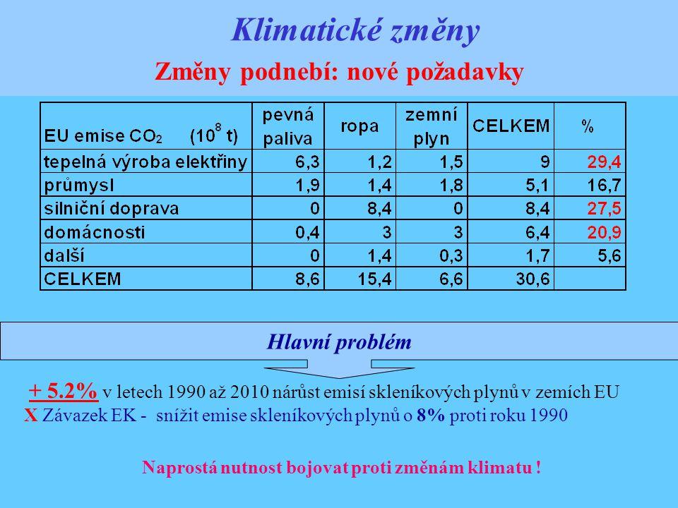 Hlavní problém Klimatické změny Změny podnebí: nové požadavky + 5.2% v letech 1990 až 2010 nárůst emisí skleníkových plynů v zemích EU X Závazek EK - snížit emise skleníkových plynů o 8% proti roku 1990 Naprostá nutnost bojovat proti změnám klimatu !