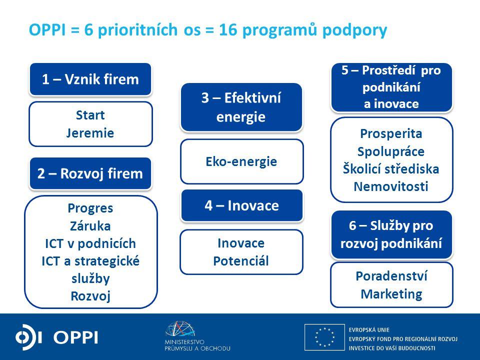 Ing. Martin Kocourek ministr průmyslu a obchodu ZPĚT NA VRCHOL – INSTITUCE, INOVACE A INFRASTRUKTURA OPPI = 6 prioritních os = 16 programů podpory Sta