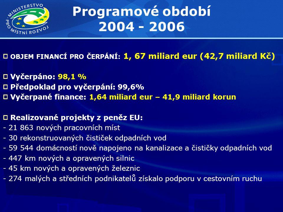 Programové období 2004 - 2006 OBJEM FINANCÍ PRO ČERPÁNÍ: 1, 67 miliard eur (42,7 miliard Kč) Vyčerpáno: 98,1 % Předpoklad pro vyčerpání: 99,6% Vyčerpané finance: 1,64 miliard eur – 41,9 miliard korun Realizované projekty z peněz EU: - 21 863 nových pracovních míst - 30 rekonstruovaných čističek odpadních vod - 59 544 domácností nově napojeno na kanalizace a čističky odpadních vod - 447 km nových a opravených silnic - 45 km nových a opravených železnic - 274 malých a středních podnikatelů získalo podporu v cestovním ruchu