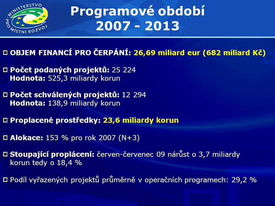 Programové období 2007 - 2013 OBJEM FINANCÍ PRO ČERPÁNÍ: 26,69 miliard eur (682 miliard Kč) Počet podaných projektů: 25 224 Hodnota: 525,3 miliardy korun Počet schválených projektů: 12 294 Hodnota: 138,9 miliardy korun Proplacené prostředky: 23,6 miliardy korun Alokace: 153 % pro rok 2007 (N+3) Stoupající proplácení: červen-červenec 09 nárůst o 3,7 miliardy korun tedy o 18,4 % Podíl vyřazených projektů průměrně v operačních programech: 29,2 %