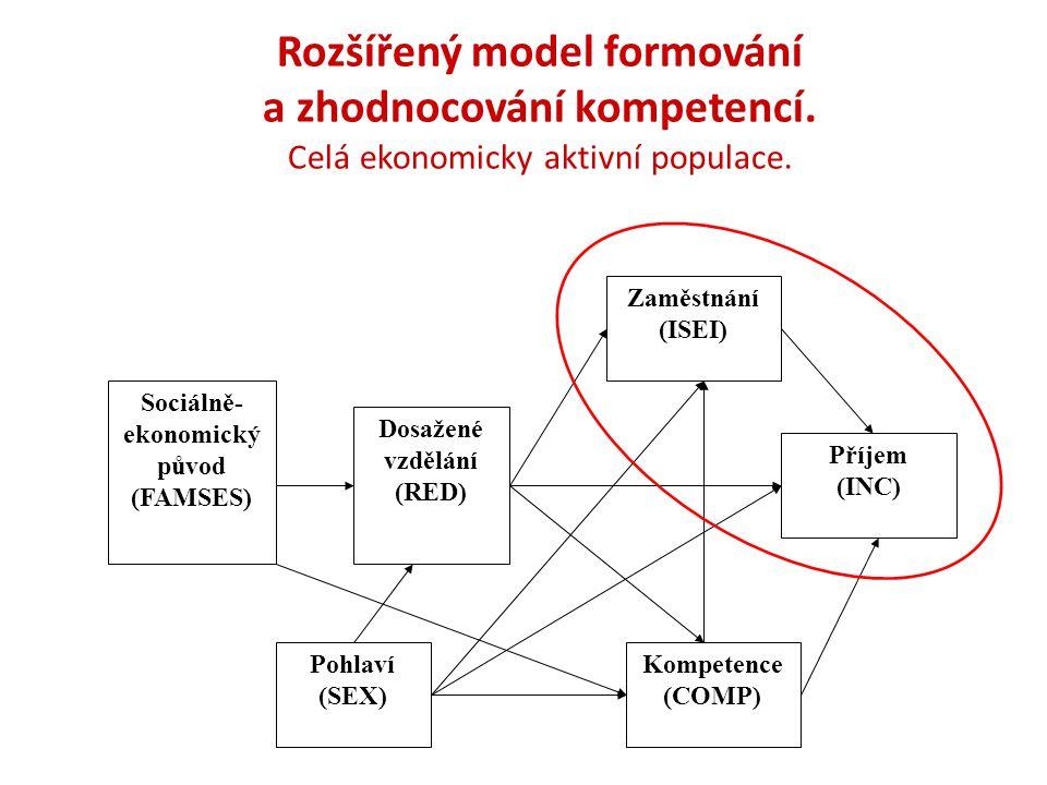 Rozšířený model formování a zhodnocování kompetencí.