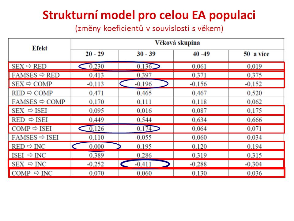 Strukturní model pro celou EA populaci (změny koeficientů v souvislosti s věkem)