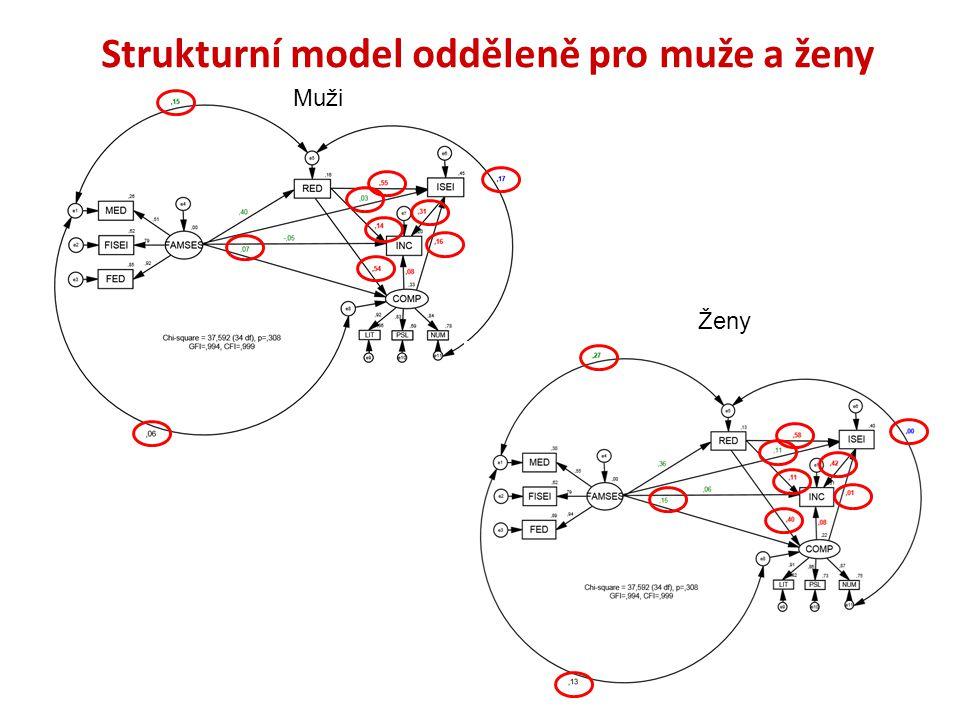 Strukturní model odděleně pro muže a ženy Muži Ženy