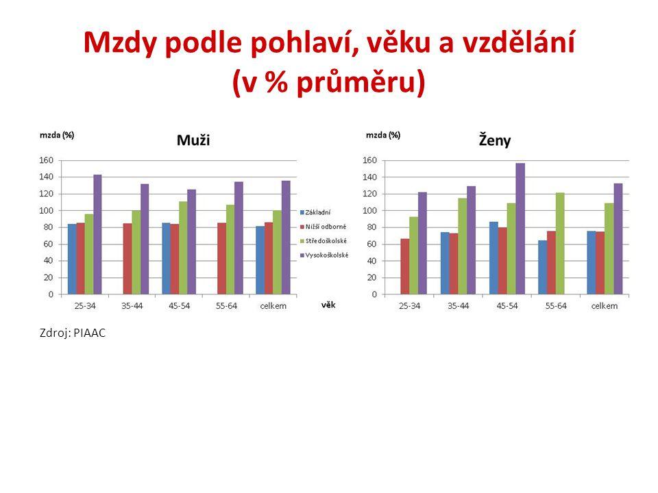 Mzdy podle pohlaví, věku a vzdělání (v % průměru) Zdroj: PIAAC
