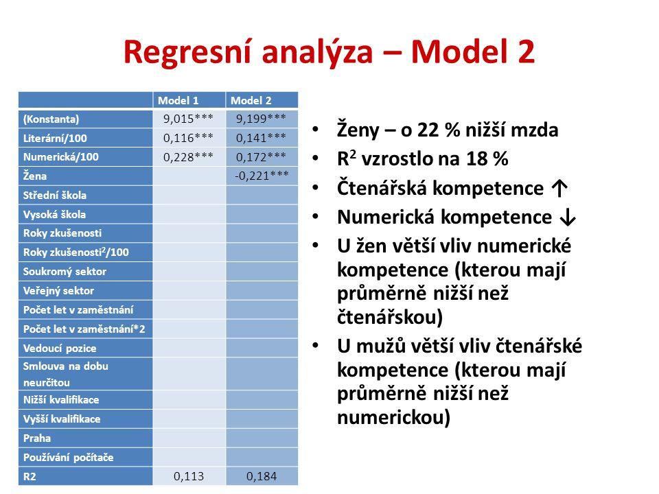 Regresní analýza – Model 2 Ženy – o 22 % nižší mzda R 2 vzrostlo na 18 % Čtenářská kompetence ↑ Numerická kompetence ↓ U žen větší vliv numerické kompetence (kterou mají průměrně nižší než čtenářskou) U mužů větší vliv čtenářské kompetence (kterou mají průměrně nižší než numerickou) Model 1Model 2 (Konstanta) 9,015***9,199*** Literární/100 0,116***0,141*** Numerická/100 0,228***0,172*** Žena -0,221*** Střední škola Vysoká škola Roky zkušenosti Roky zkušenosti 2 /100 Soukromý sektor Veřejný sektor Počet let v zaměstnání Počet let v zaměstnání*2 Vedoucí pozice Smlouva na dobu neurčitou Nižší kvalifikace Vyšší kvalifikace Praha Používání počítače R2 0,1130,184