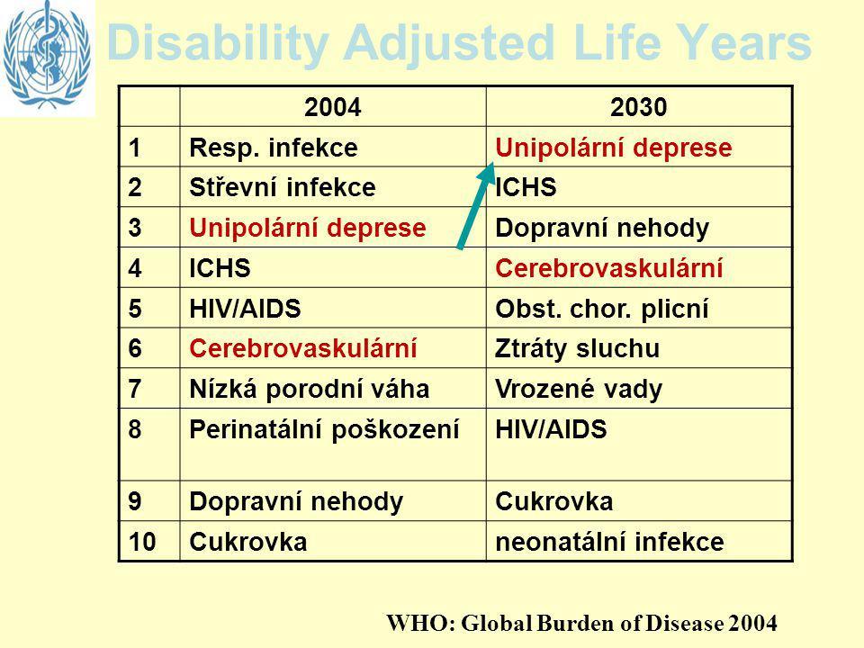 Disability Adjusted Life Years 20042030 1Resp. infekceUnipolární deprese 2Střevní infekceICHS 3Unipolární depreseDopravní nehody 4ICHSCerebrovaskulárn