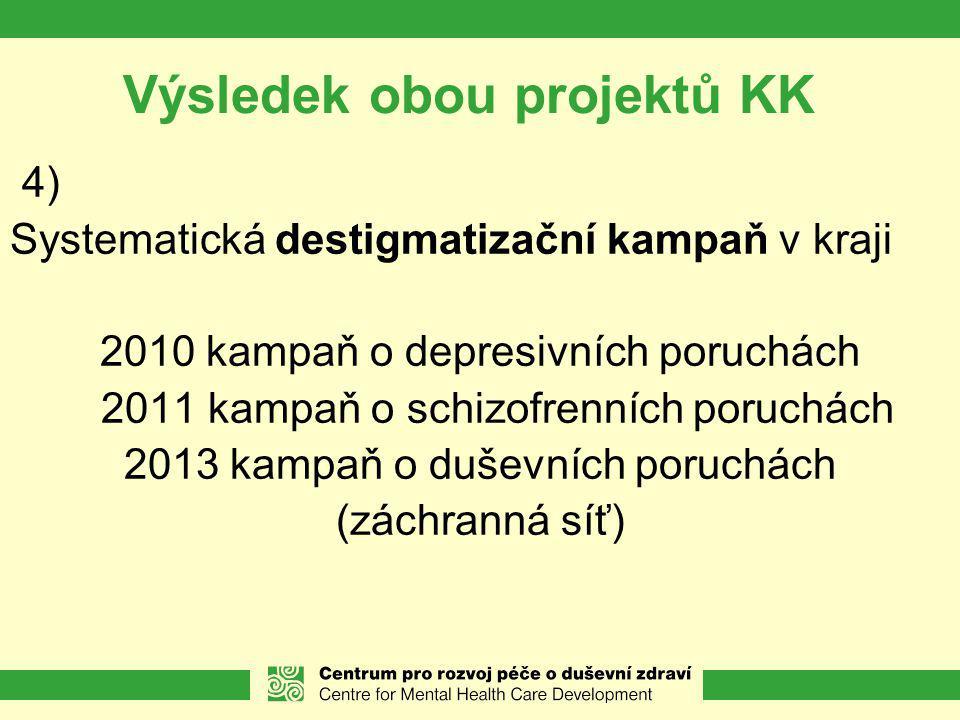 Výsledek obou projektů KK 4) Systematická destigmatizační kampaň v kraji 2010 kampaň o depresivních poruchách 2011 kampaň o schizofrenních poruchách 2