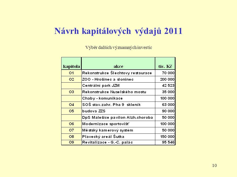 10 Návrh kapitálových výdajů 2011 Výběr dalších významných investic
