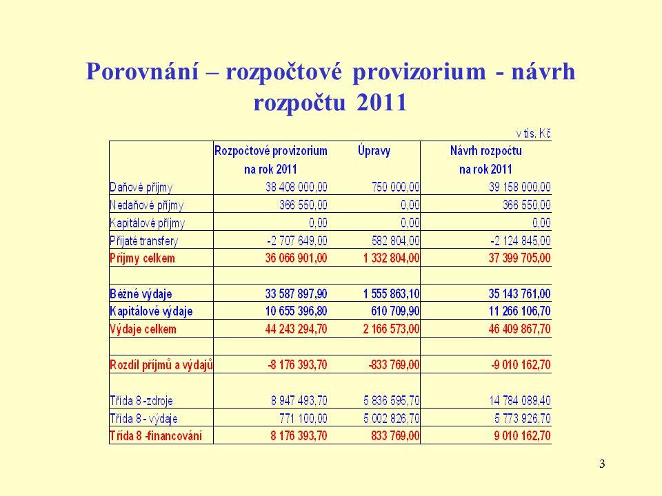 33 Porovnání – rozpočtové provizorium - návrh rozpočtu 2011