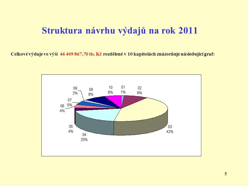 55 Struktura návrhu výdajů na rok 2011 Celkové výdaje ve výši 46 409 867,70 tis.