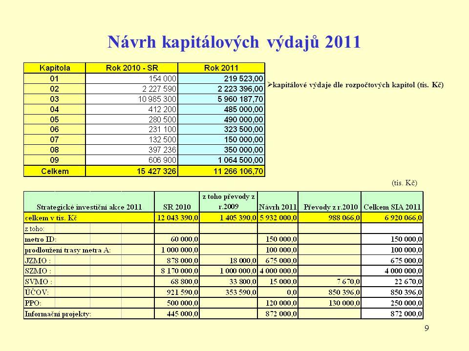 9 Návrh kapitálových výdajů 2011  kapitálové výdaje dle rozpočtových kapitol (tis. Kč) (tis. Kč)