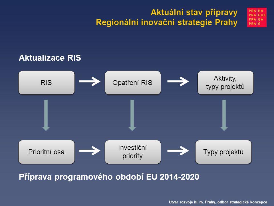 Útvar rozvoje hl. m. Prahy, odbor strategické koncepce Aktualizace RIS Příprava programového období EU 2014-2020 RIS Prioritní osa Opatření RIS Invest
