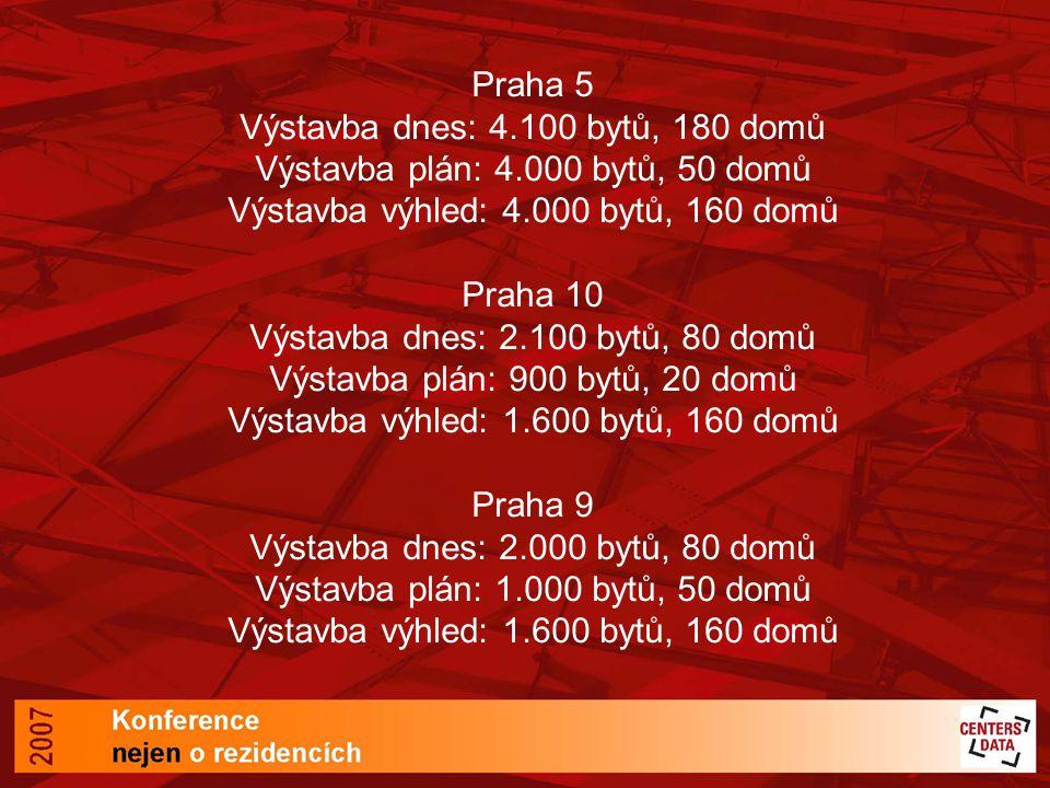 Praha 5 Výstavba dnes: 4.100 bytů, 180 domů Výstavba plán: 4.000 bytů, 50 domů Výstavba výhled: 4.000 bytů, 160 domů Praha 10 Výstavba dnes: 2.100 bytů, 80 domů Výstavba plán: 900 bytů, 20 domů Výstavba výhled: 1.600 bytů, 160 domů Praha 9 Výstavba dnes: 2.000 bytů, 80 domů Výstavba plán: 1.000 bytů, 50 domů Výstavba výhled: 1.600 bytů, 160 domů