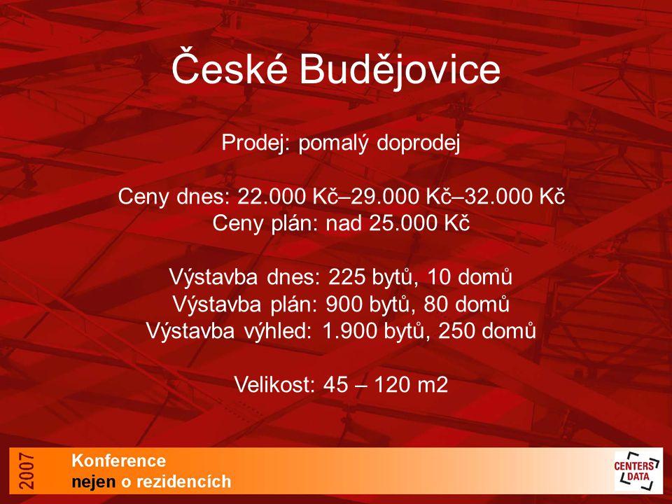 České Budějovice Prodej: pomalý doprodej Ceny dnes: 22.000 Kč–29.000 Kč–32.000 Kč Ceny plán: nad 25.000 Kč Výstavba dnes: 225 bytů, 10 domů Výstavba plán: 900 bytů, 80 domů Výstavba výhled: 1.900 bytů, 250 domů Velikost: 45 – 120 m2