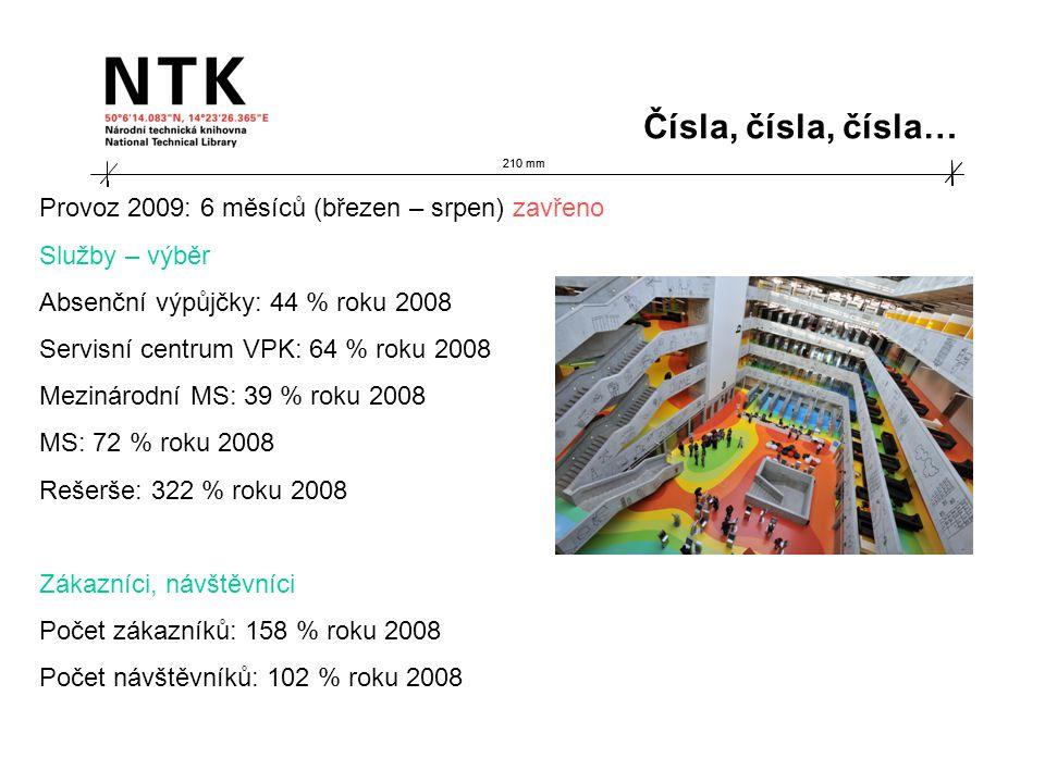 210 mm Provoz 2009: 6 měsíců (březen – srpen) zavřeno Služby – výběr Absenční výpůjčky: 44 % roku 2008 Servisní centrum VPK: 64 % roku 2008 Mezinárodní MS: 39 % roku 2008 MS: 72 % roku 2008 Rešerše: 322 % roku 2008 Zákazníci, návštěvníci Počet zákazníků: 158 % roku 2008 Počet návštěvníků: 102 % roku 2008 Čísla, čísla, čísla…