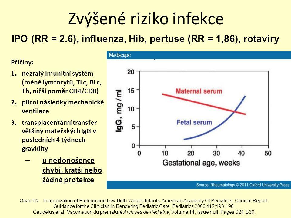 Zvýšené riziko infekce Příčiny: 1.nezralý imunitní systém (méně lymfocytů, TLc, BLc, Th, nižší poměr CD4/CD8) 2.plicní následky mechanické ventilace 3.transplacentární transfer většiny mateřských IgG v posledních 4 týdnech gravidity – u nedonošence chybí, kratší nebo žádná protekce Saari TN.