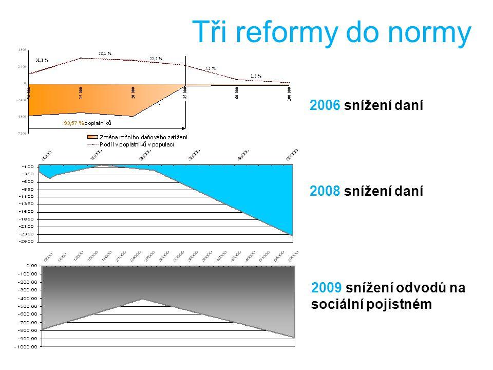 19.2.2009 2006 snížení daní 2008 snížení daní 2009 snížení odvodů na sociální pojistném Tři reformy do normy