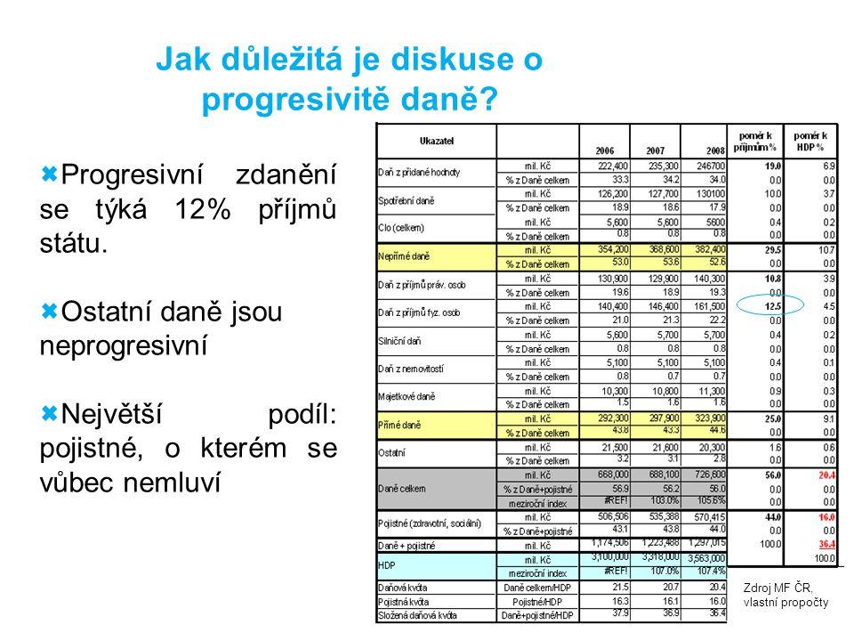 Progresivní zdanění se týká 12% příjmů státu. Ostatní daně jsou neprogresivní Největší podíl: pojistné, o kterém se vůbec nemluví Zdroj MF ČR, vlastní