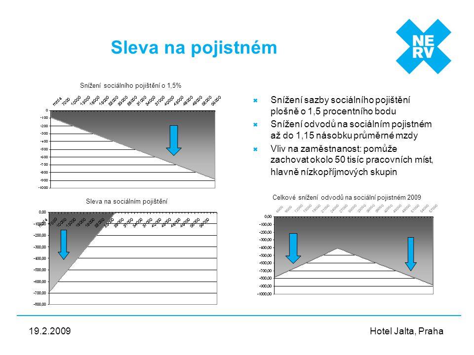 Hotel Jalta, Praha 19.2.2009 Sleva na pojistném Snížení sazby sociálního pojištění plošně o 1,5 procentního bodu Snížení odvodů na sociálním pojistném