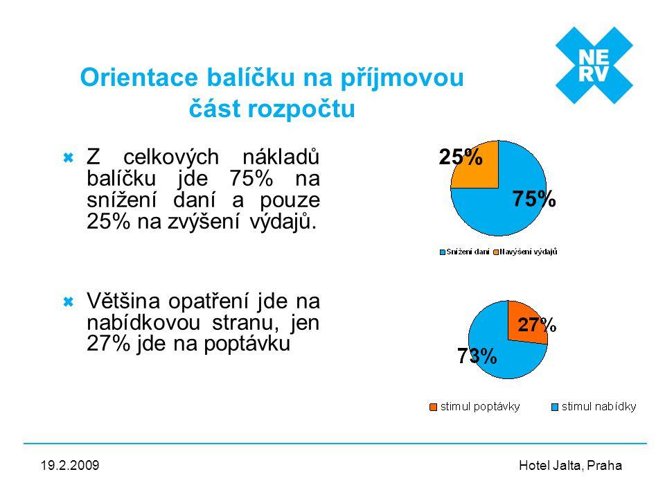 Hotel Jalta, Praha 19.2.2009 Orientace balíčku na příjmovou část rozpočtu Z celkových nákladů balíčku jde 75% na snížení daní a pouze 25% na zvýšení v