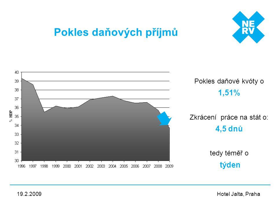 Hotel Jalta, Praha 19.2.2009 Pokles daňových příjmů Pokles daňové kvóty o 1,51% Zkrácení práce na stát o: 4,5 dnů tedy téměř o týden