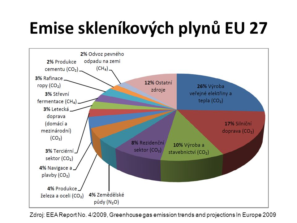 Emise skleníkových plynů EU 27 Zdroj: EEA Report No. 4/2009, Greenhouse gas emission trends and projections In Europe 2009