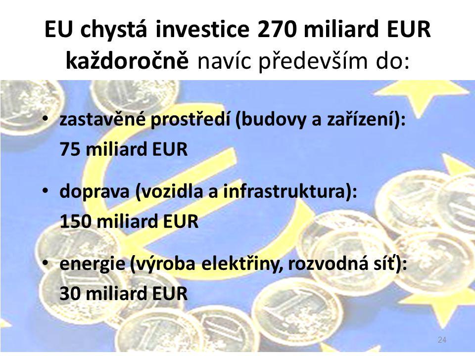 EU chystá investice 270 miliard EUR každoročně navíc především do: zastavěné prostředí (budovy a zařízení): 75 miliard EUR doprava (vozidla a infrastruktura): 150 miliard EUR energie (výroba elektřiny, rozvodná síť): 30 miliard EUR 24