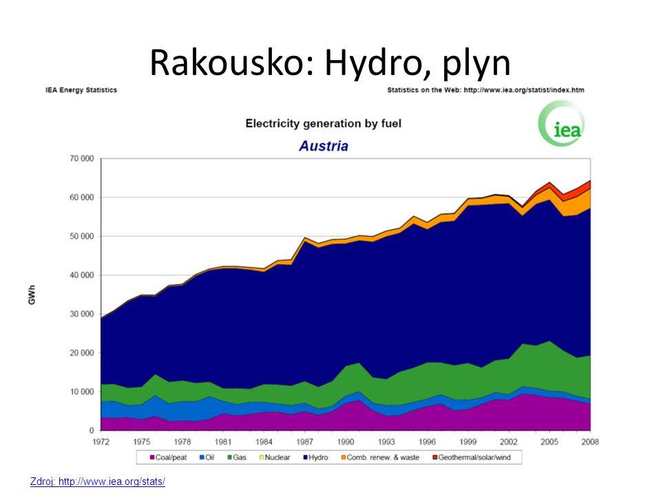 Rakousko: Hydro, plyn Zdroj: http://www.iea.org/stats/