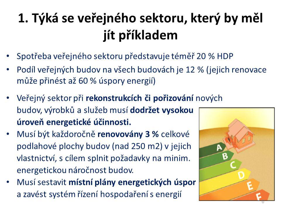 Spotřeba veřejného sektoru představuje téměř 20 % HDP Podíl veřejných budov na všech budovách je 12 % (jejich renovace může přinést až 60 % úspory energií) Veřejný sektor při rekonstrukcích či pořizování nových budov, výrobků a služeb musí dodržet vysokou úroveň energetické účinnosti.