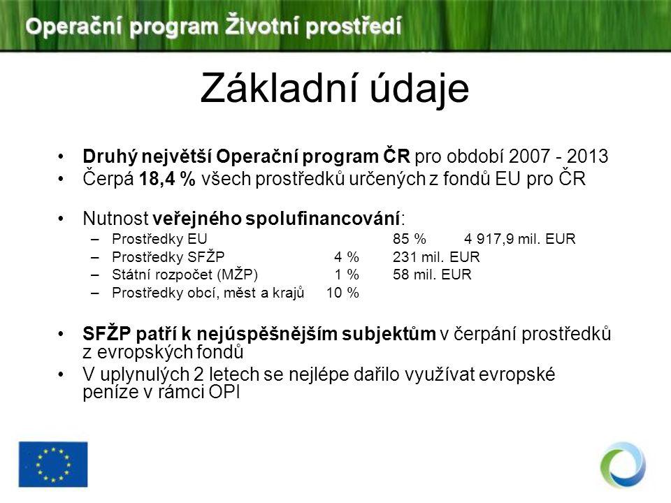 ALOKACE - Prioritní osy (EUR, %) PONázev prioritní osyFond Podíl na celkové alokaci Příspěvek Společenství 1 Zlepšování vodohospodářské infrastruktury a snižování rizika povodníFS/veřejné40,44 %1 988 552 501 2Zlepšení kvality ovzduší a snižování emisíFS/veřejné12,89 %634 146 020 3Udržitelné využívání zdrojů energieFS/veřejné13,68 %672 971 287 4 Zkvalitnění nakládání s odpady a odstraňování starých ekologických zátěžíFS/veřejné15,79 %776 505 331 5 Omezování průmyslového znečištění a snižování environmentálních rizikERDF/veřejné1,23 %60 605 709 6Zlepšování stavu přírody a krajinyERDF/veřejné12,20 %599 423 825 7 Rozvoj infrastruktury pro environmentální vzdělávání, poradenství a osvětuERDF/veřejné0,86 %42 452 678 8Technická asistence FSFS/veřejné2,91 %143 209 747 Celkem100,00 %4 917 867 098 Celkem FS85,72 %4 215 384 886 Celkem ERDF14,2 %702 482 212