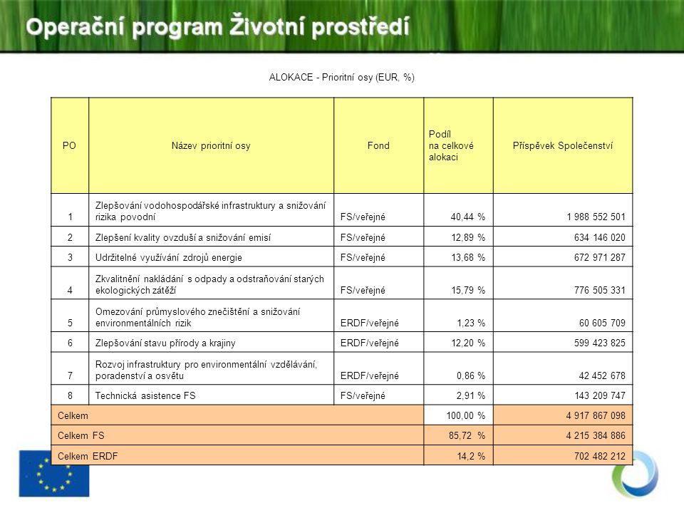 ALOKACE - Prioritní osy (EUR, %) PONázev prioritní osyFond Podíl na celkové alokaci Příspěvek Společenství 1 Zlepšování vodohospodářské infrastruktury