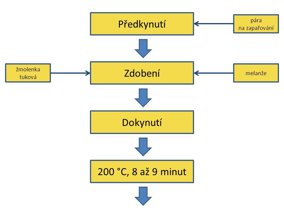 Zdobení Dokynutí 200 °C, 8 až 9 minut pára na zapařování melanže žmolenka tuková Předkynutí