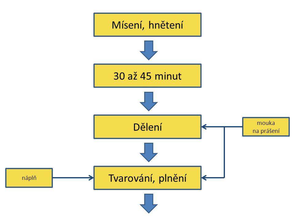 Mísení, hnětení 30 až 45 minut Dělení Tvarování, plnění mouka na prášení náplň