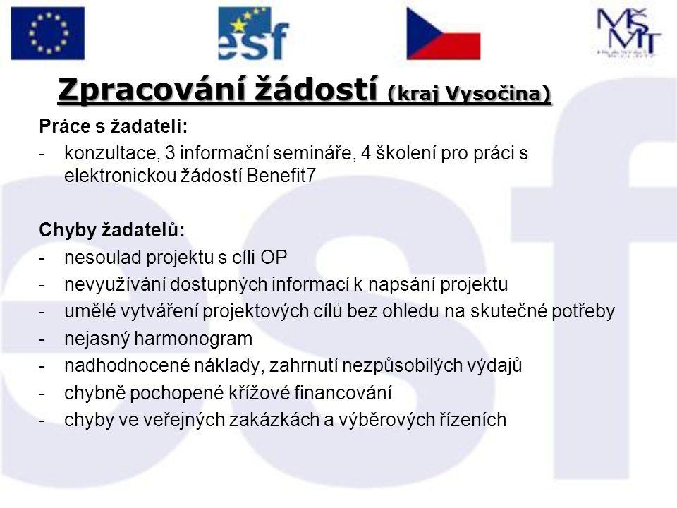 Zpracování žádostí (kraj Vysočina) Práce s žadateli: -konzultace, 3 informační semináře, 4 školení pro práci s elektronickou žádostí Benefit7 Chyby ža