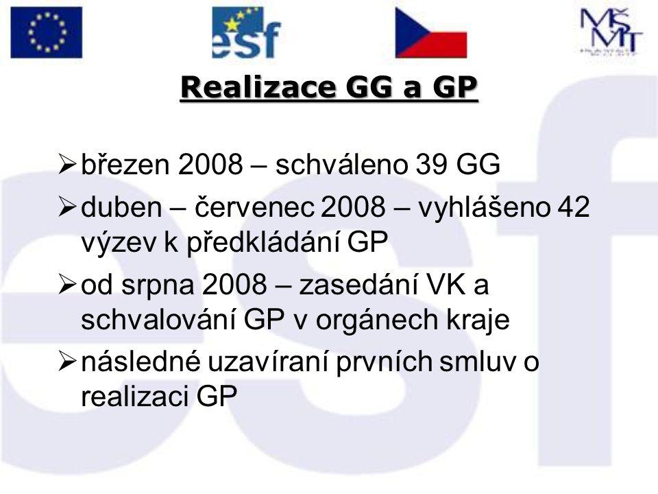 Realizace GG a GP  březen 2008 – schváleno 39 GG  duben – červenec 2008 – vyhlášeno 42 výzev k předkládání GP  od srpna 2008 – zasedání VK a schvalování GP v orgánech kraje  následné uzavíraní prvních smluv o realizaci GP