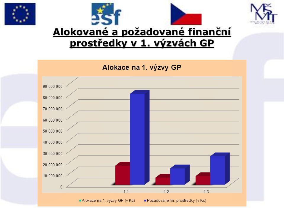 Alokované a požadované finanční prostředky v 1. výzvách GP