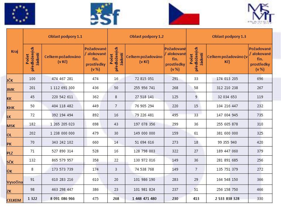 Kraj Oblast podpory 1.1Oblast podpory 1.2Oblast podpory 1.3 Počet předložených žádostí Celkem požadováno (v Kč) Požadované / alokované fin. prostředky