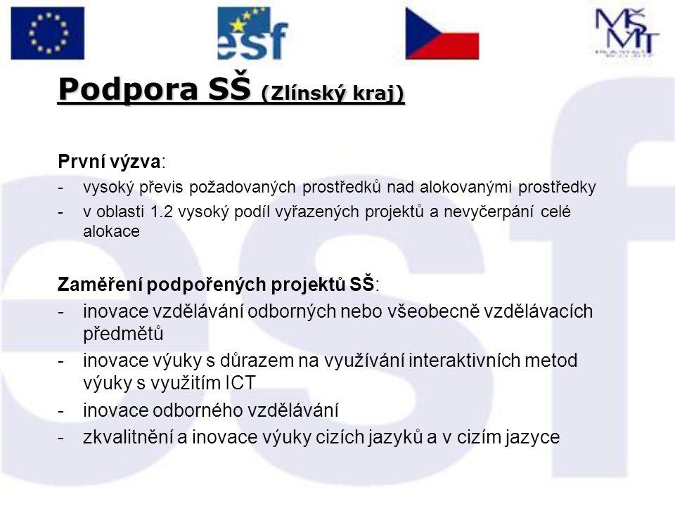 Podpora SŠ (Zlínský kraj) První výzva: -vysoký převis požadovaných prostředků nad alokovanými prostředky -v oblasti 1.2 vysoký podíl vyřazených projek