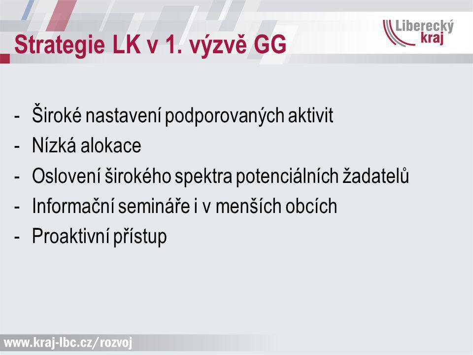 Výsledek (zdroj MŠMT) Kraj Celková finanční alokace na výzvu (v tis.