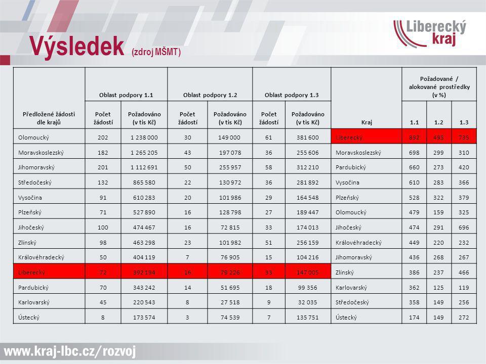 Výsledek (zdroj MŠMT) Předložené žádosti dle krajů Oblast podpory 1.1Oblast podpory 1.2Oblast podpory 1.3 Kraj Požadované / alokované prostředky (v %)