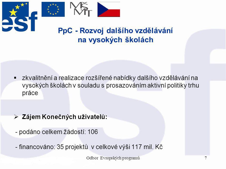 Odbor Evropských programů8 PpD - Rozvoj lidských zdrojů v oblasti výzkumu a vývoje  tvorba a realizace programů dalšího vzdělávání zaměřeného na oblast věcného a finančního řízení, inovačního podnikání a podnikání ve výzkumu, šíření výsledků vědy a výzkumu do praxe, transfer technologií a osvojování si znalostí o ochraně duševního vlastnictví pracovníků z oblasti výzkumu a vývoje  Zájem Konečných uživatelů: - podáno celkem žádostí: 34 - financováno: 14 projektů v celkové výši 62,2 mil.