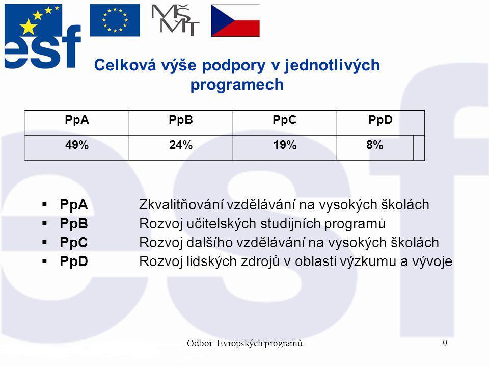 Odbor Evropských programů9 Celková výše podpory v jednotlivých programech PpAPpBPpCPpD 49%24%19%8%  PpAZkvalitňování vzdělávání na vysokých školách  PpBRozvoj učitelských studijních programů  PpCRozvoj dalšího vzdělávání na vysokých školách  PpDRozvoj lidských zdrojů v oblasti výzkumu a vývoje