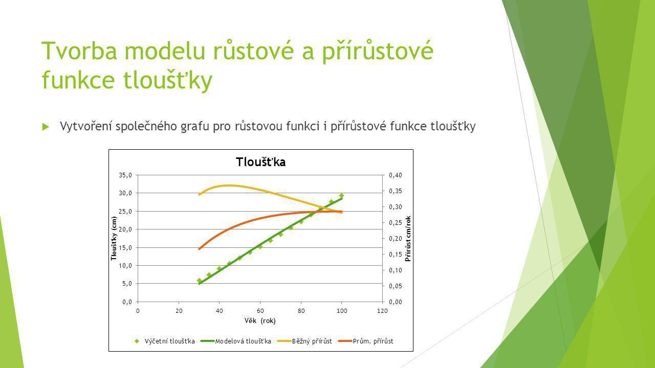 Tvorba modelu růstové a přírůstové funkce tloušťky  Vytvoření společného grafu pro růstovou funkci i přírůstové funkce tloušťky