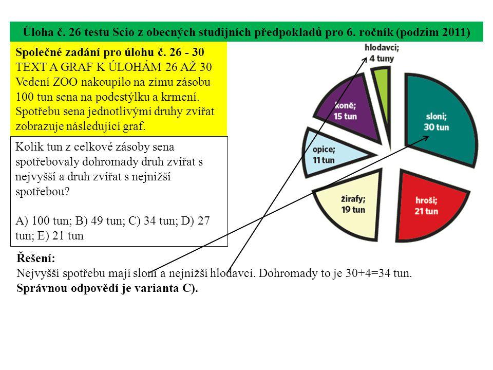Úloha č. 26 testu Scio z obecných studijních předpokladů pro 6. ročník (podzim 2011) Kolik tun z celkové zásoby sena spotřebovaly dohromady druh zvířa