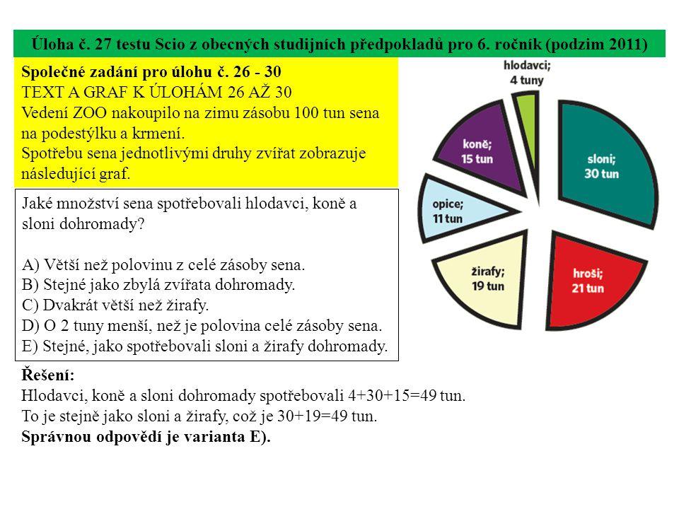 Úloha č. 27 testu Scio z obecných studijních předpokladů pro 6. ročník (podzim 2011) Jaké množství sena spotřebovali hlodavci, koně a sloni dohromady?